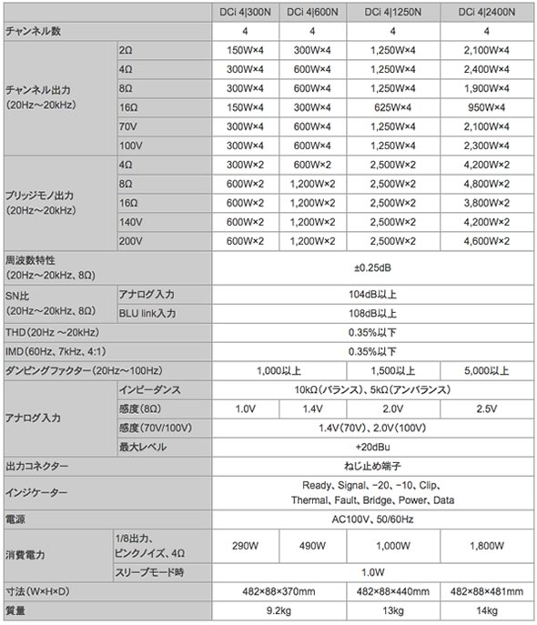 AMCRON パワーアンプ ネットワーク DCi 2|300N DCi 2|600N DCi 2|1250N DCi 2|2400N DCi 4|300N DCi 4|600N DCi 4|1250N DCi 4|2400N DCi 8|300N DCi 8|600N 販売 価格
