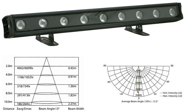 silverstar PIXCYC/ETZ LED CYC ライト 販売 価格