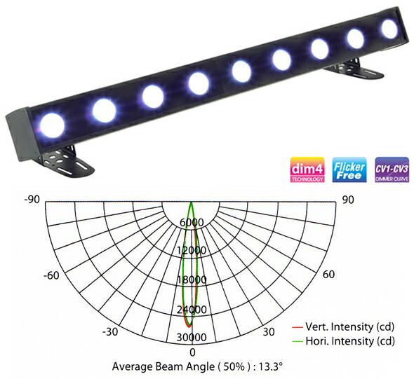 silverstar PIXICYC2 /indoor LED CYC ライト 販売 価格