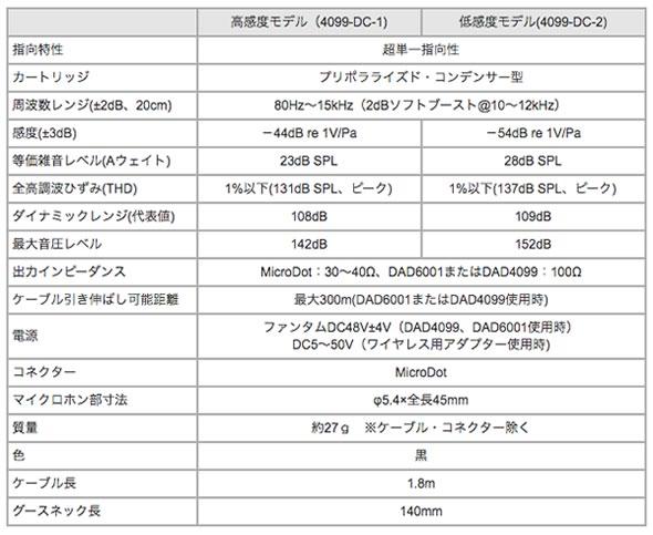 DPA コンデンサーマイク デーピーエー d:vote CORE4099 高感度モデル 4099-DC-1 低感度モデル 4099-DC-2 販売 価格