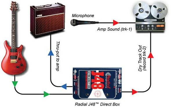 RADIAL REAMP JCR リアンピング 価格 販売