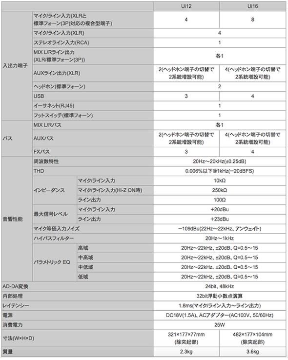 SOUNDCRAFT Ui12 Ui16 タブレット スマートフォン Wifi デジタルミキサー 販売 価格