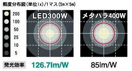 メタハラとの照度比較