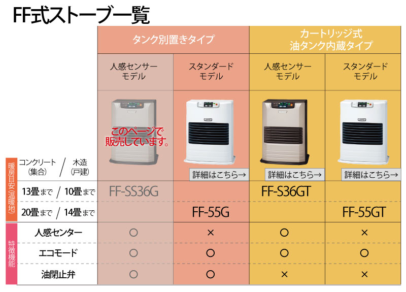 FF-SS36Gリンク