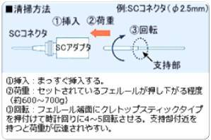 NTT-AT 光コネクタクリーナ CLETOP(クレトップ) スティックタイプ 2.5mm 200本入 14100400