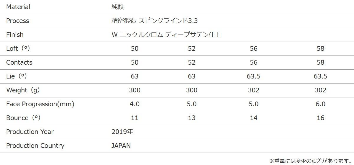 MIURA KM-701 WEDGEスペック