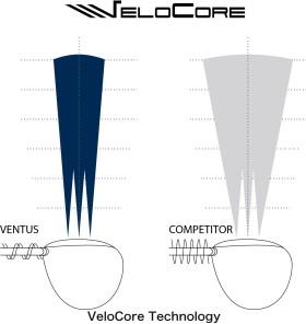 VENTUS VeloCore Technology