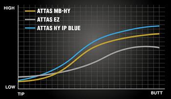 ATTAS MB FW/HY