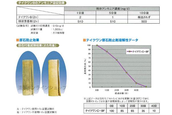 尿石防止剤テイクワン実験データ