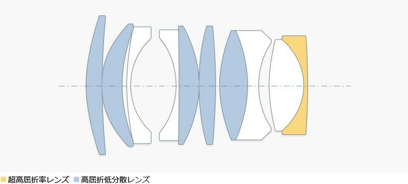レンズ構成(7群10枚)