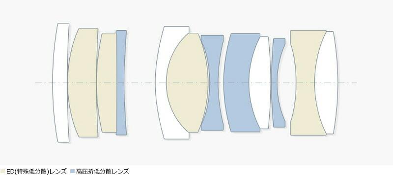レンズ構成(8群12枚)