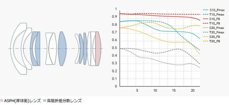 レンズ構成(11群13枚)/MTF図