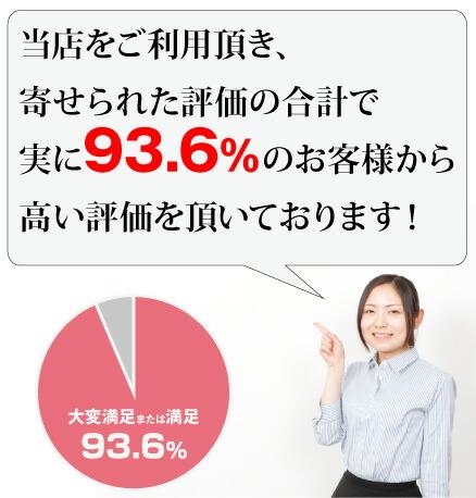 HID屋は93.6%の大変満足、満足の評価をいただいております。