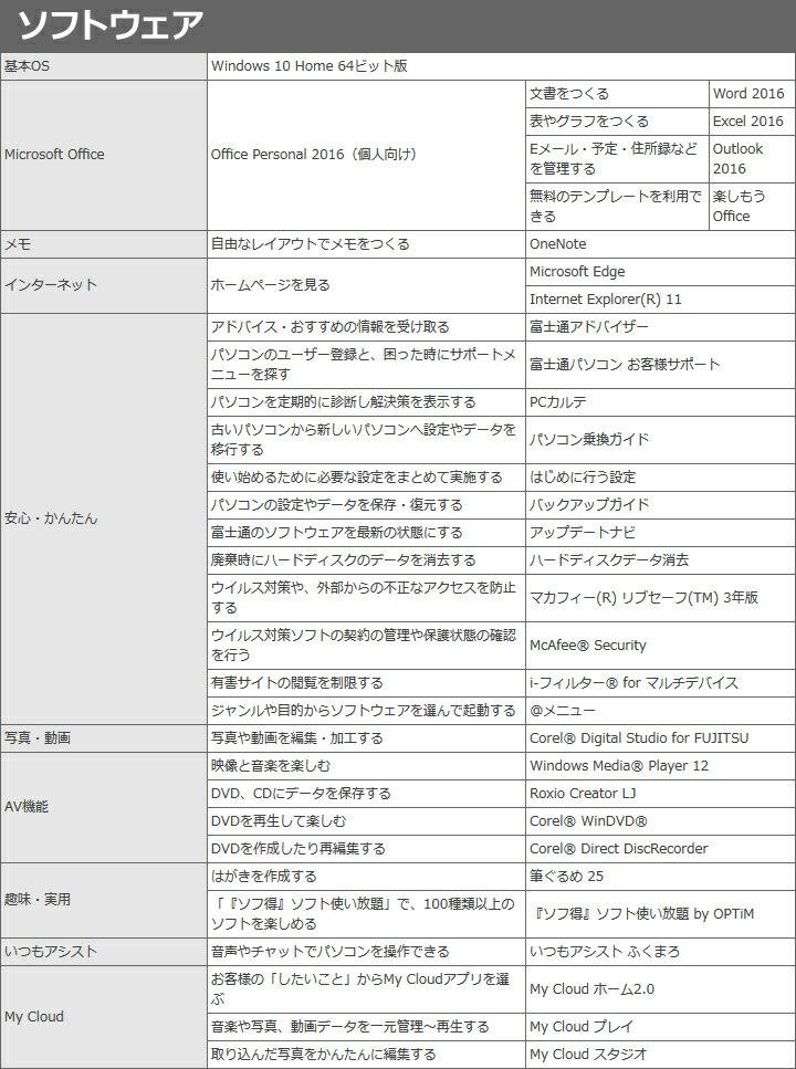 富士通 FMV LIFEBOOK AH30/C2 AMD E2-9000 15.6型ワイド Windows10 Office Personal