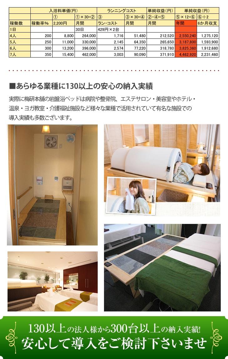 「梅研本舗」の『岩盤浴ベッド』のランニングコストは10時間】1台あたり386円
