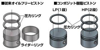 コンポジット樹脂ピストン、圧力リング