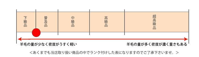 ムートンランク表