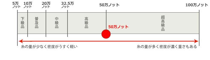ラパツ192-C4(M) 【50万ノット】 エジプト製 輸入ラグカーペット