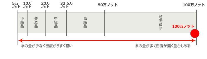 【100万ノット】 超高級品 輸入ラグマット