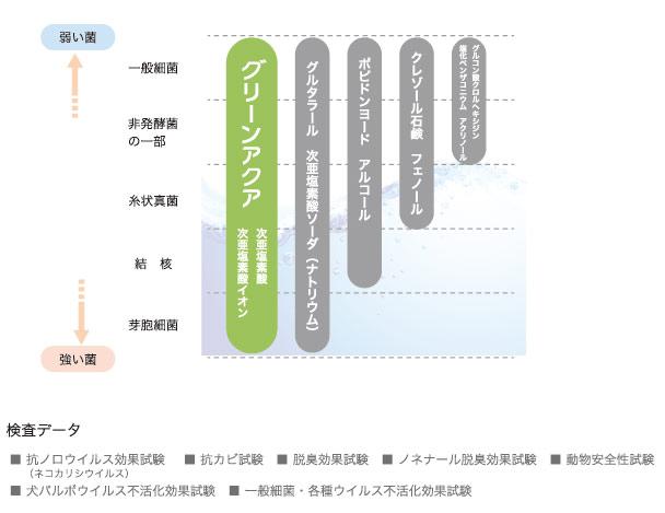 グリーンアクアの除菌スペクトル表