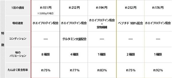 dns,whey,人気プロテインホエイシリーズメイン比較表