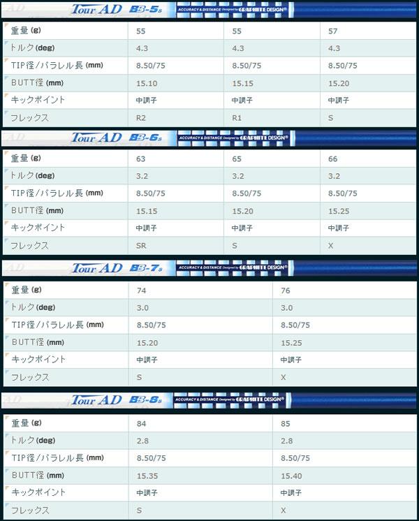 [Titleist] ツアーAD グラファイトデザイン シュアフィットツアースリーブ付きシャフト タイトリスト 910D BB 〈ポイント10倍〉 【特注品】 モデル 913Dシリーズ専用