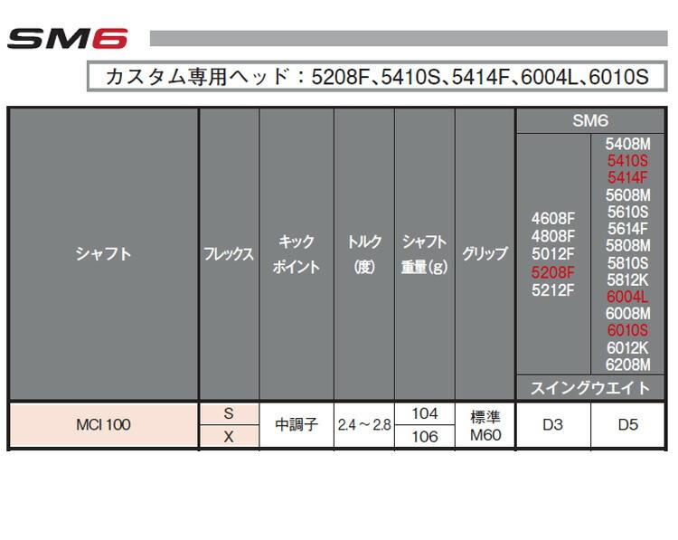 【特注品】【納期約4~6週間】タイトリスト ボーケイデザイン SM6 ウェッジ スティールグレーPVD仕上げ MCI100 カーボンシャフト 【ゴルフクラブ】