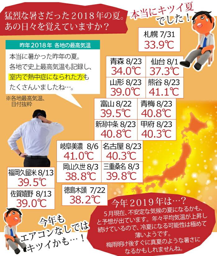 猛烈な暑さ