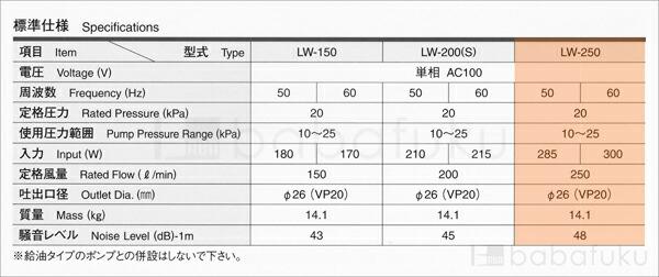 安永LW-250/単相