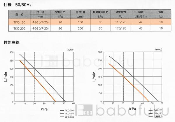 ブロワー セコー(世晃)/大晃TKO-150