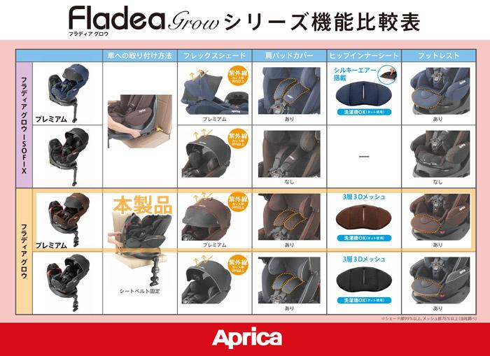 アップリカ フラディアグロウ
