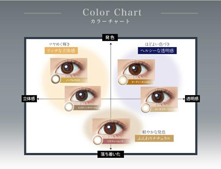 レリッシュ1dayカラコンは艶感ふんわりナチュラル立体感透明感等バリエーションは5種類