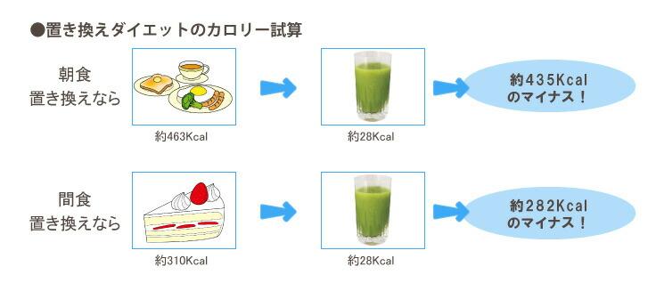 置き換えダイエットのカロリー計算
