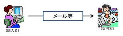 1:使用者の状態等の確認