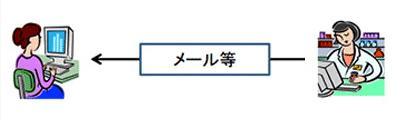 2:使用者の状態に応じた個別の情報提供等