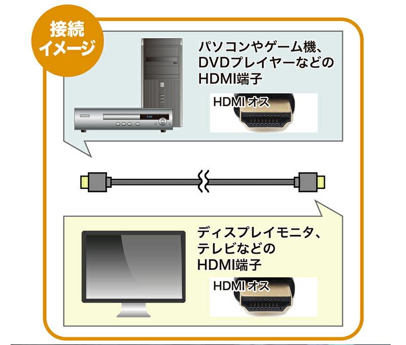 【楽天市場】MacLab. HDMIケーブル 3m HDMI2.0 4K 60Hz スリム 細線タイプ (太さ約4