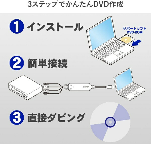 I-ODATAアイ・オー・データ充実編集機能搭載ビデオキャプチャーGV-USB2/HQ[GVUSB2HQ]