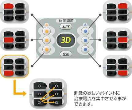 オムロンOMRON低周波治療器「3Dエレパルスプロ」HV-F1200[HVF1200]【ribi_rb】