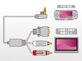 コロンバスサークルColumbusCircleD端子ケーブル(PSP2000/3000用)【PSP(PSP-2000/3000)】