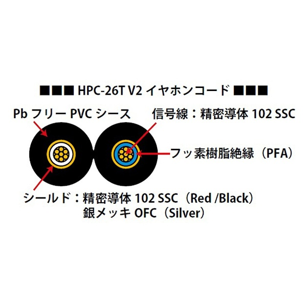オヤイデ電気oyaideリケーブルHPC-MXs(MMCX端子⇔3.5mmステレオミニ端子/レッド/)HPCMXSRED1.2