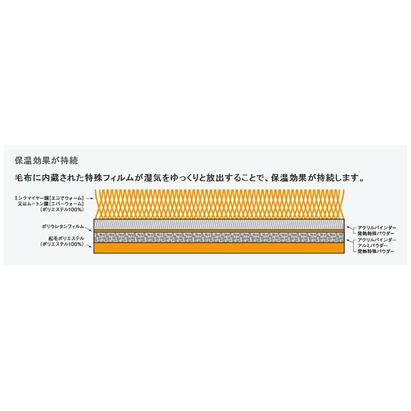 オーシンOSHIN【ひざ掛け】エバーウォームひざ掛け(Mサイズ/67×100cm/キャメル)【日本製】