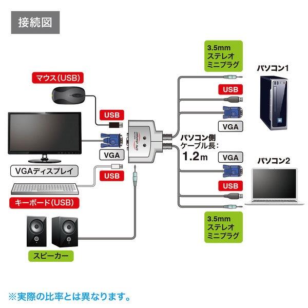 サンワサプライSANWASUPPLYパソコン切替器グレーSW-KVM2AUUN[2入力/1出力/自動][SWKVM2AUUN]