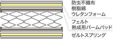 フランスベッドFRANCEBED【マットレス】ZELTスプリングマットレスZT-W025(シングルサイズ)【日本製】フランスベッド