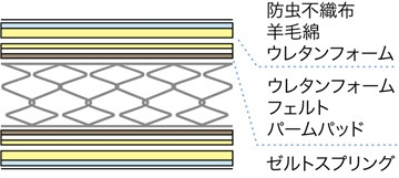 フランスベッドFRANCEBED【マットレス】ZELTスプリングマットレスZT-W055(シングルサイズ)【日本製】フランスベッド【受注生産につきキャンセル・返品不可】
