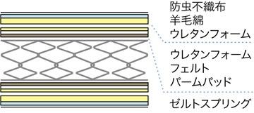 フランスベッドFRANCEBED【マットレス】ZELTスプリングマットレスZT-W055(セミダブルサイズ)【日本製】フランスベッド【受注生産につきキャンセル・返品不可】