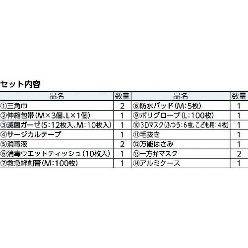 三和製作所SanwaManufacturingsanwa防災用救急箱セット10人用400-524