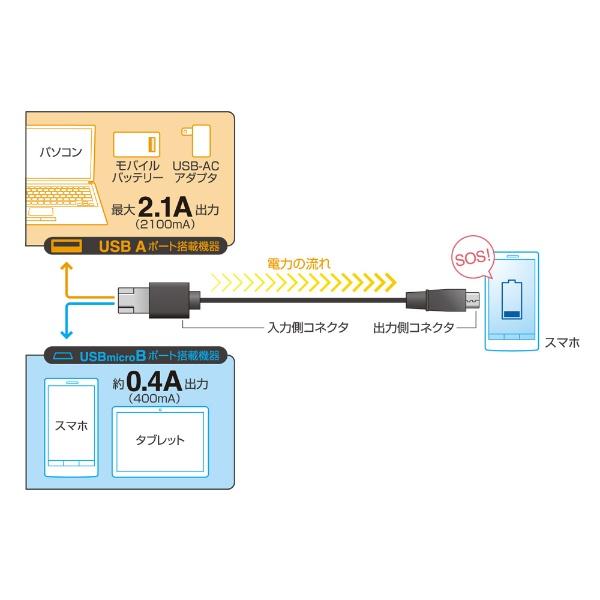 ミヨシMIYOSHI[microUSB]シェア機能付きmicroUSBケーブル1mUSB-MS201/BKブラック[1.0m]