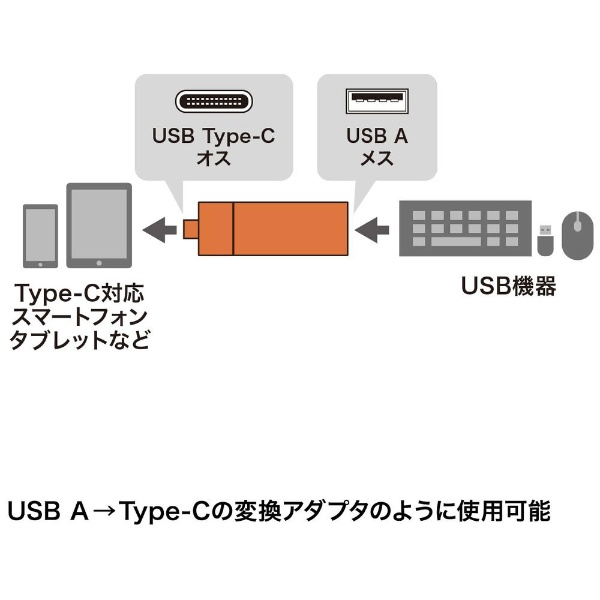 サンワサプライSANWASUPPLYADR-3TCMS7BKType-C対応microSD/SDカード専用カードリーダーブラック[USB3.0/スマホ・タブレット対応]