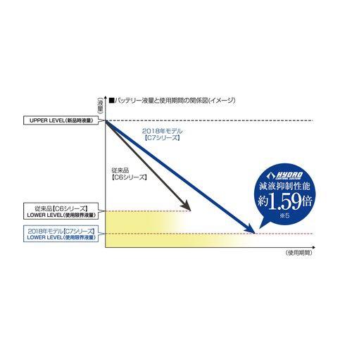 パナソニックPanasonicN-125D26L/C7カオス標準車/充電制御車用高性能バッテリーN125D26L/C7【メーカー直送・代金引換不可・時間指定・返品不可】