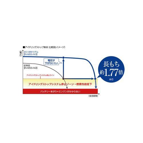 パナソニックPanasonicN-Q100/A3カオスアイドリングストップ車対応高性能バッテリーNQ100/A3[NQ100A3]【メーカー直送・代金引換不可・時間指定・返品不可】
